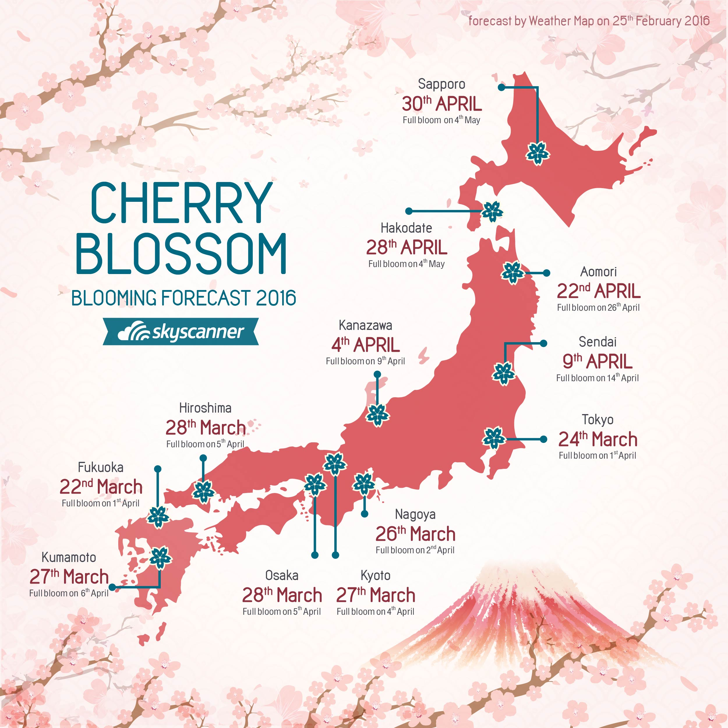 Sakura-forecast (1)
